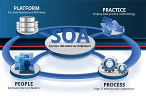 Is Oracle SOA Suite 11g a viable solution for next-generation Apps?
