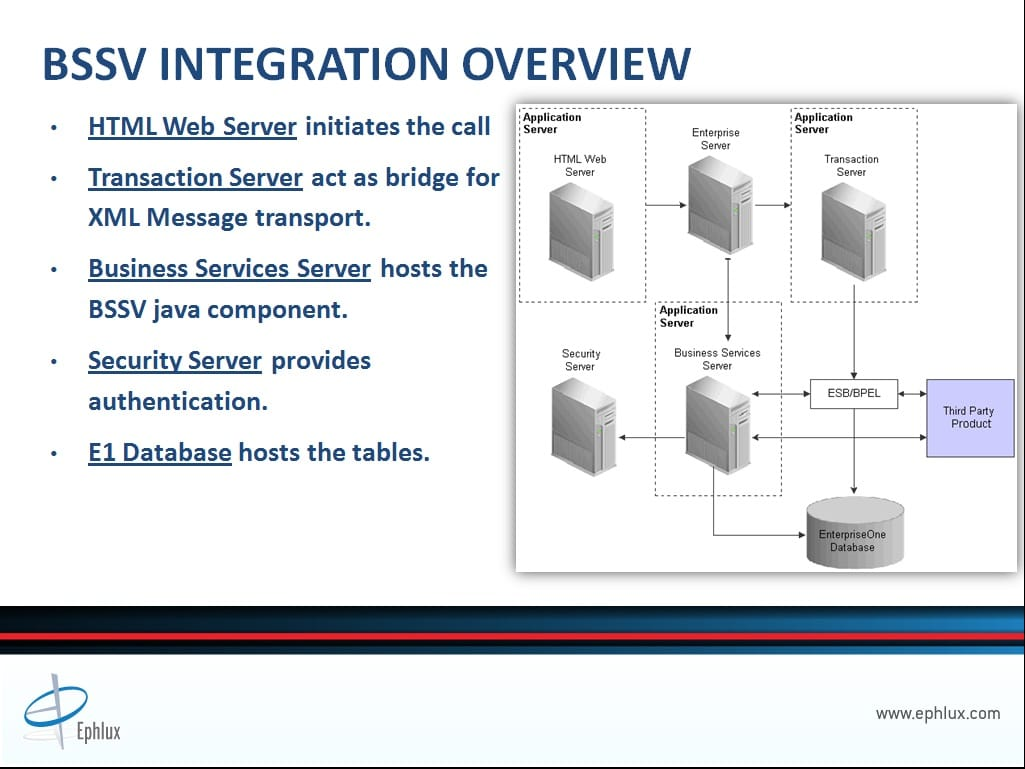 Jd edwards business services integration part 1 5 ephlux - Dive jump reporting system ...
