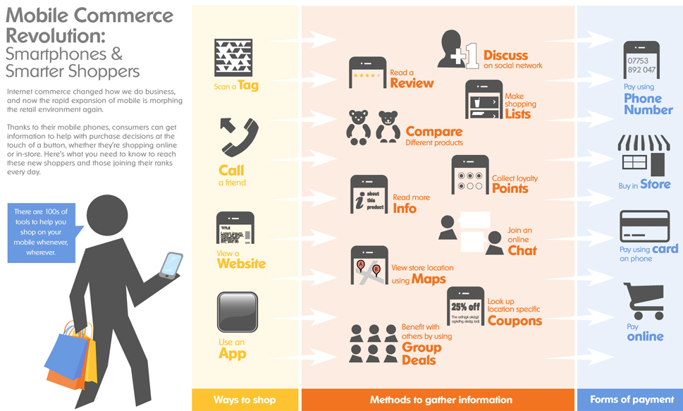 how apple used e commerce to change Social commerce is a subset of this can be seen in the cases of zara and apple inc who create demand for their products by social data can drive change.