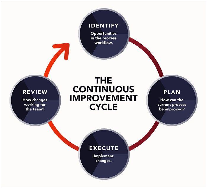 Continuous-Improvement-Planview