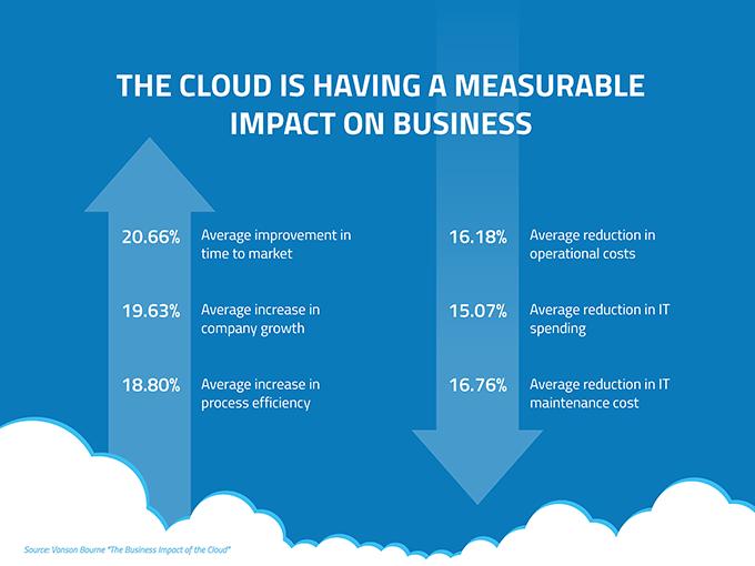 blog-image-cloud-measurable-impact-680