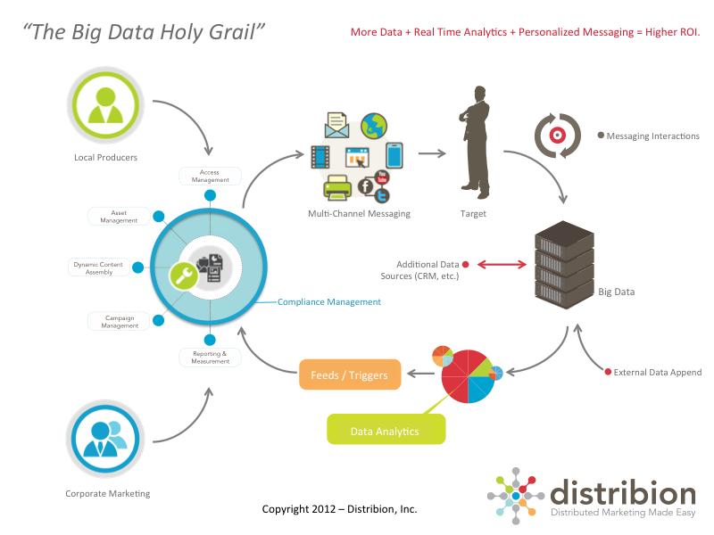 big_data_holy_grail_800x600_blog