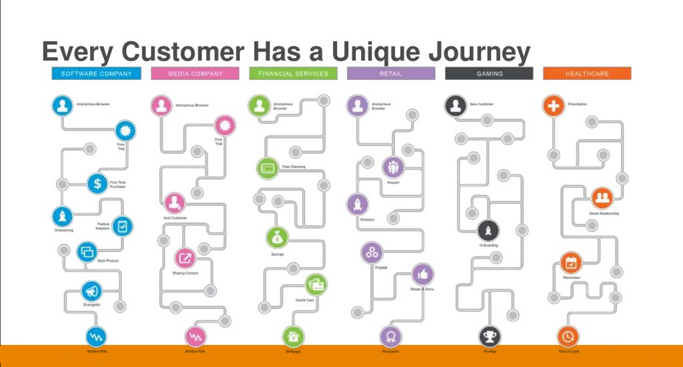 The New Rule Dont Map All Your Customers In One Journey Ephlux - Oracle customer experience journey mapping