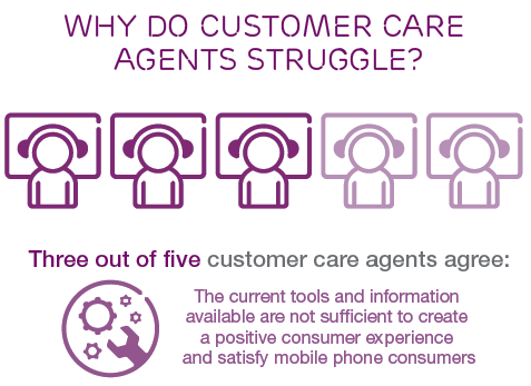 Why-do-mobile-service-customer-care-agent-struggle-in-India