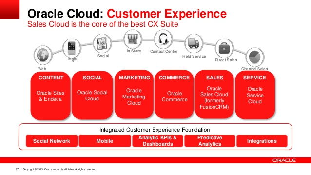oracle-sales-cloud-driving-growth-through-smarter-selling-37-638