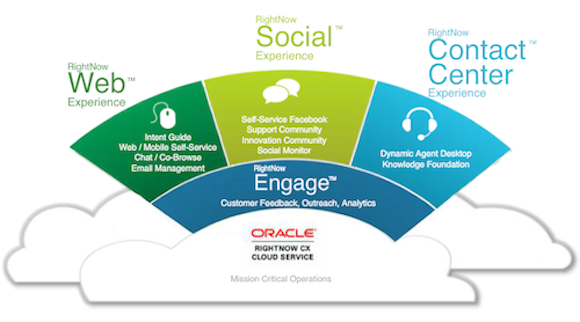 oracle-service-cloud-rightnow-cx