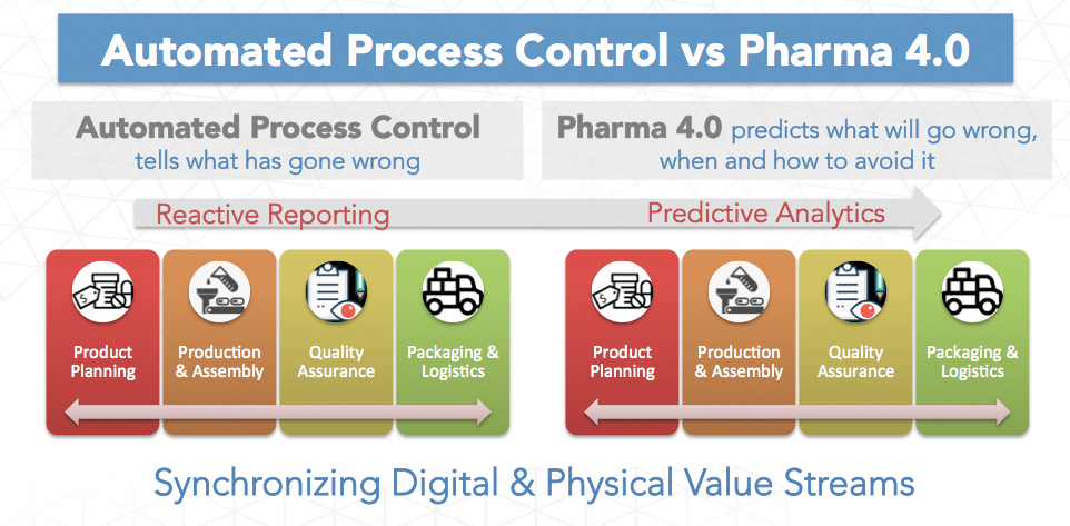 Industry 4.0 Solution for the Pharma Industry