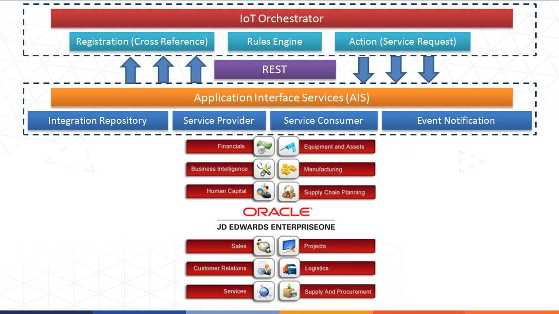 JD Edwards Internet of Things Orchestrator (AIS vs BSSV