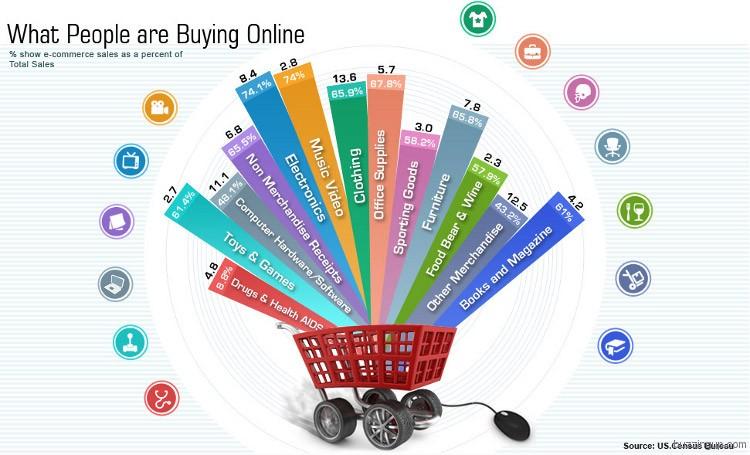 buying-online-ecommerce