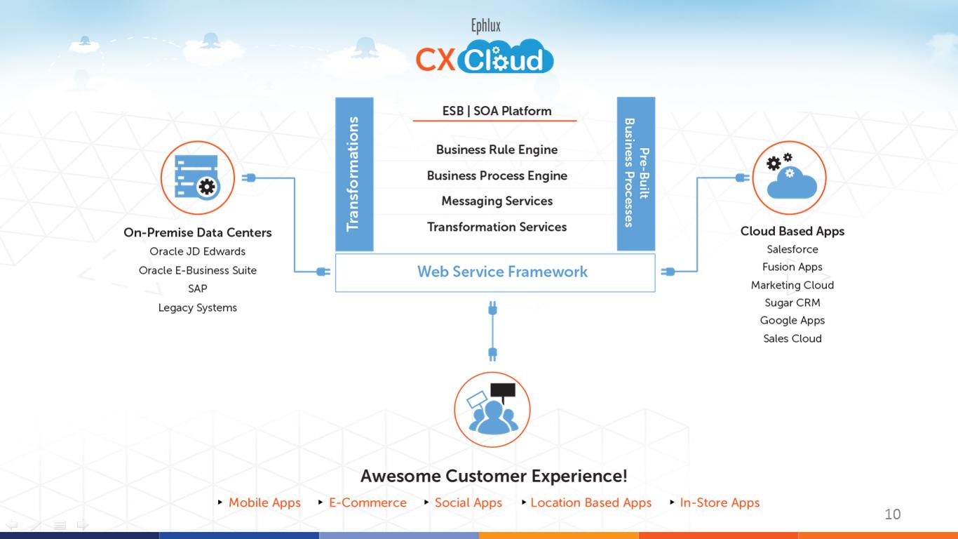 Ephlux CX Cloud Framework
