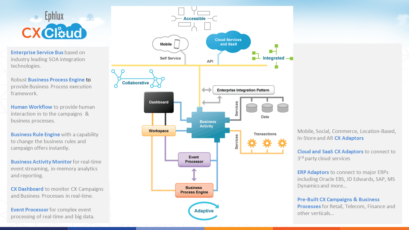 ephlux CX Cloud Features in a picture
