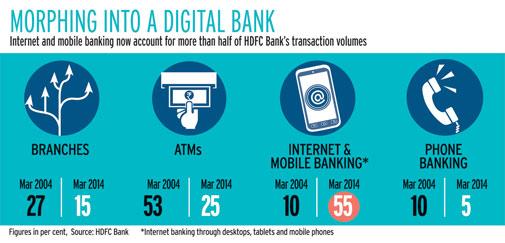 hdfc-bank-digital-mos_122914044045