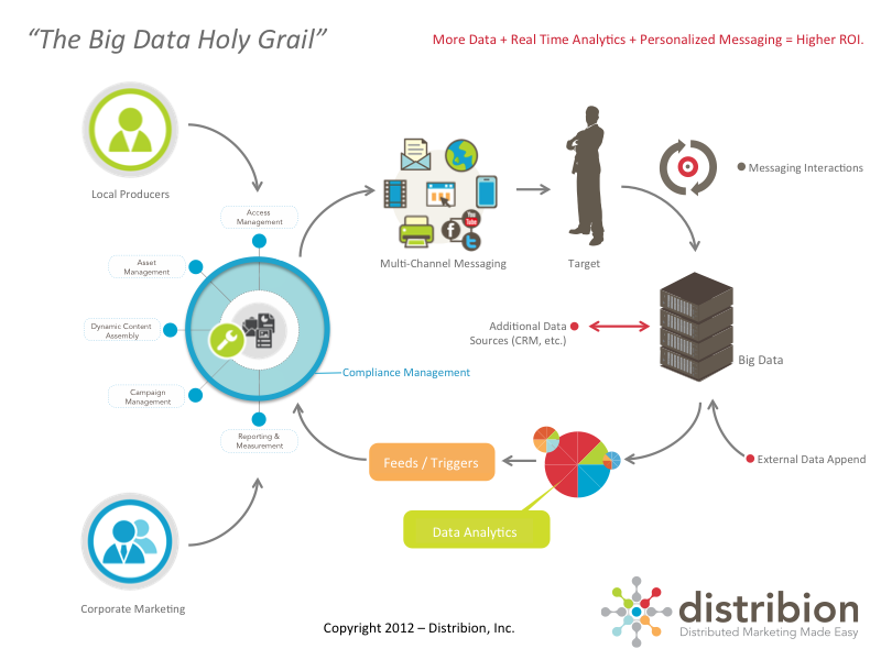 big_data_holy_grail_800x600_blog