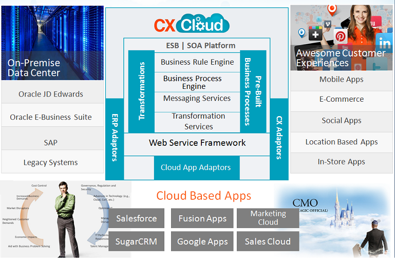 cx-cloud-arch