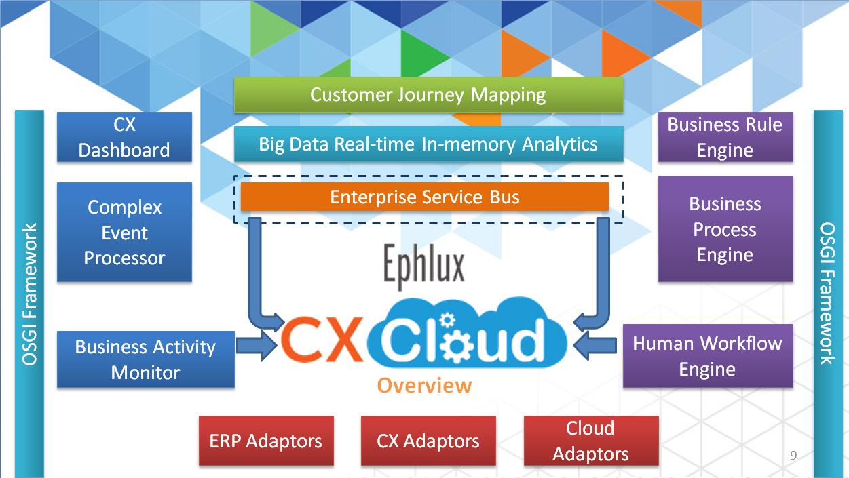 cx-cloud-architecture