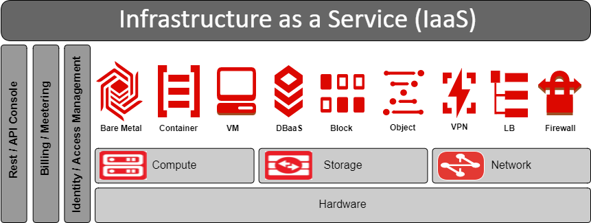 IaaS_Arch_Overview