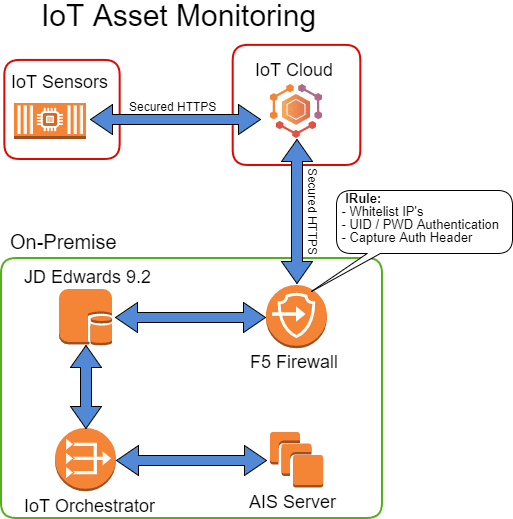 IoT-JDE