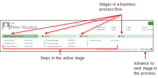 business-process-stages